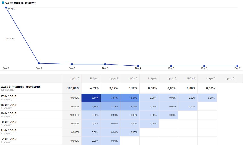 Ανάλυση κοόρτης - Google Analytics