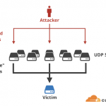 protect zimbra from memcached attack